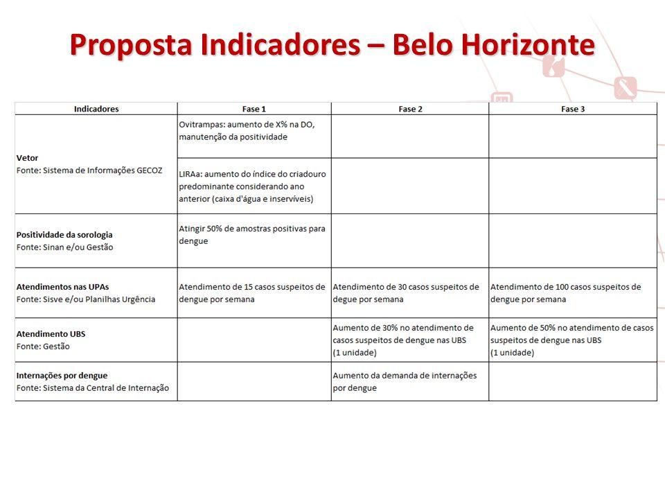 Proposta Indicadores – Belo Horizonte