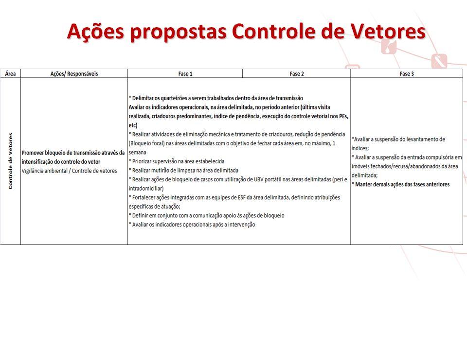 Ações propostas Controle de Vetores