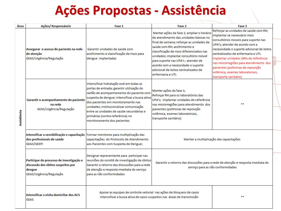 Ações Propostas - Assistência