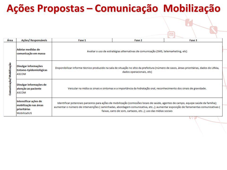 Ações Propostas – Comunicação Mobilização