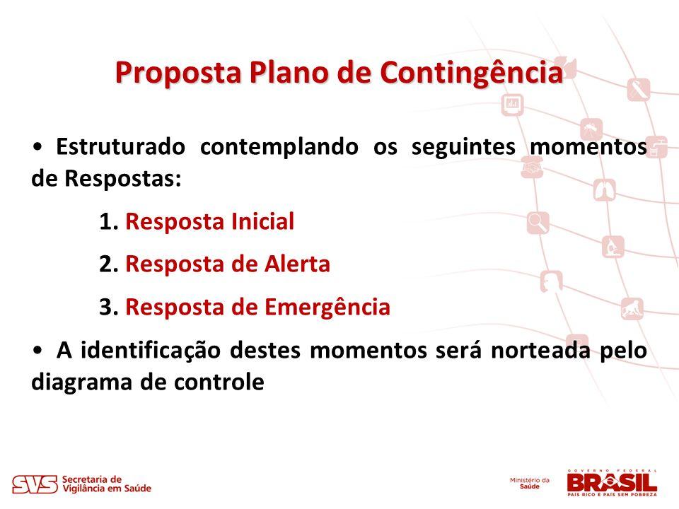Proposta Plano de Contingência