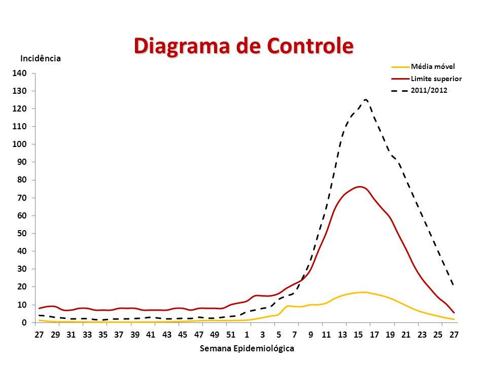 Diagrama de Controle