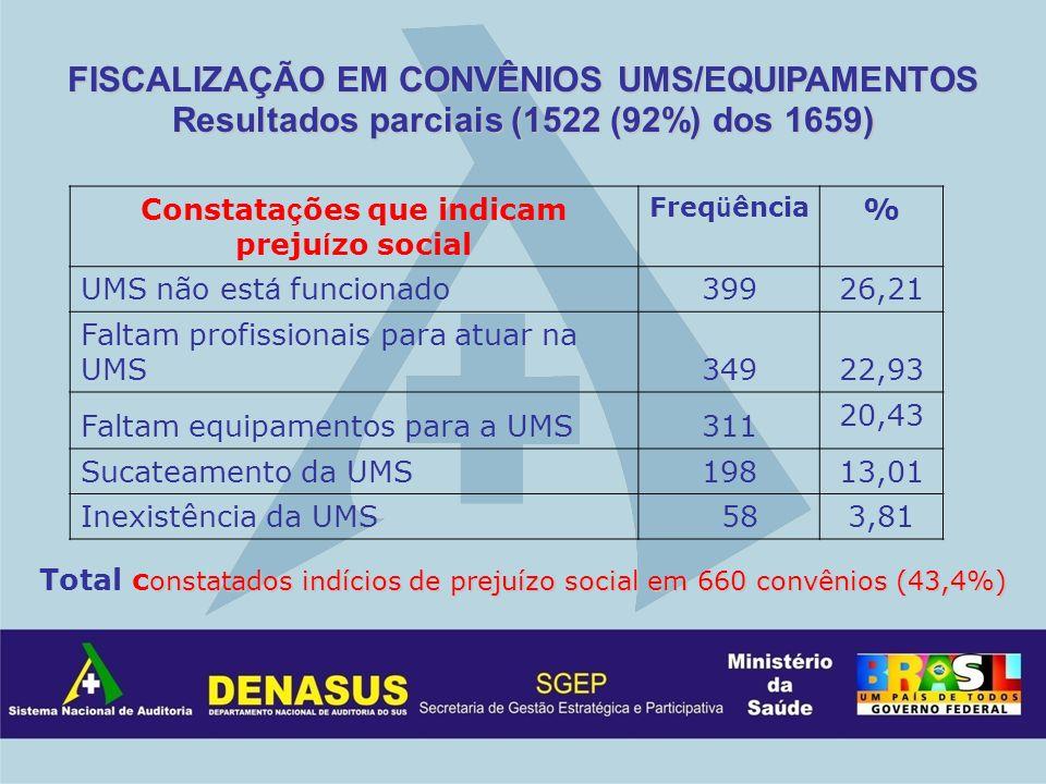 Constatações que indicam prejuízo social