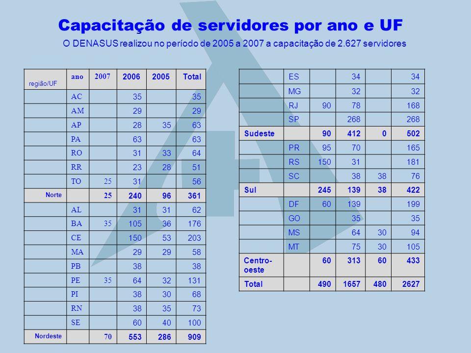 Capacitação de servidores por ano e UF