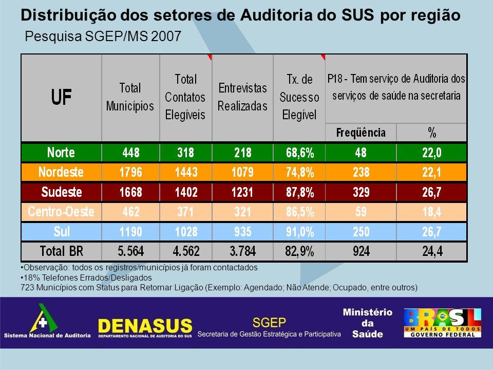 Distribuição dos setores de Auditoria do SUS por região