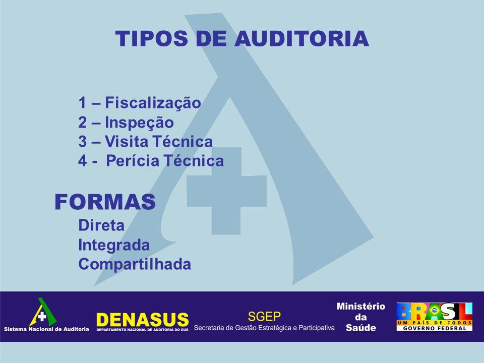 TIPOS DE AUDITORIA FORMAS 1 – Fiscalização 2 – Inspeção