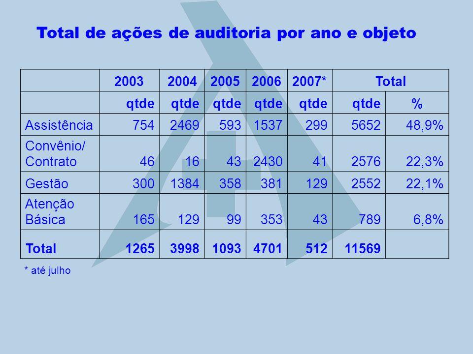 Total de ações de auditoria por ano e objeto