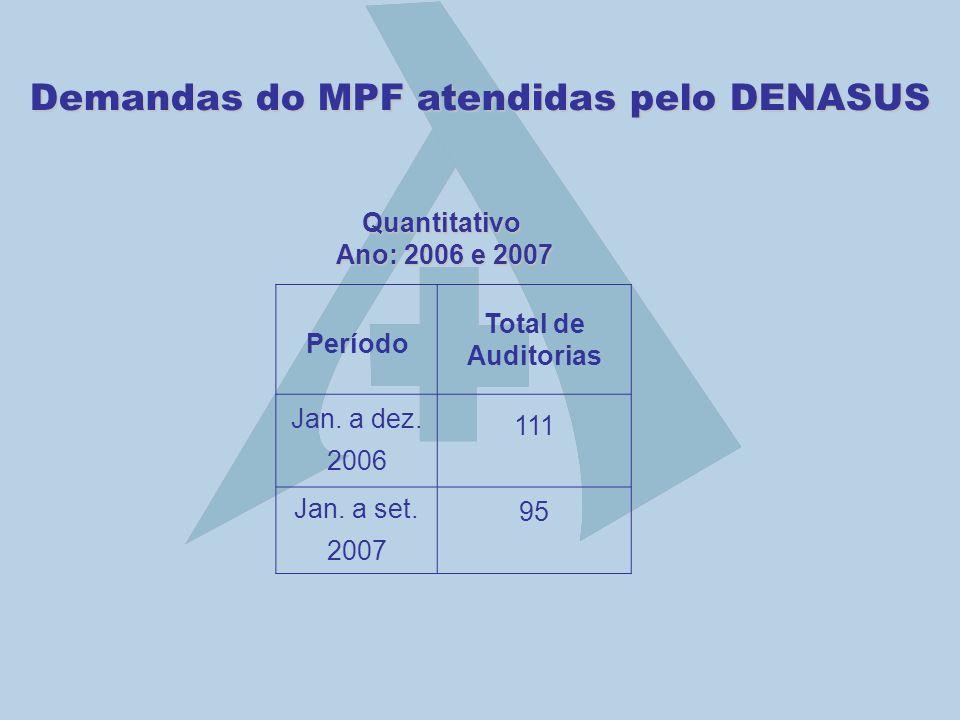 Demandas do MPF atendidas pelo DENASUS