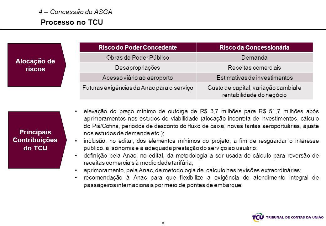 Alocação de riscos Principais Contribuições do TCU