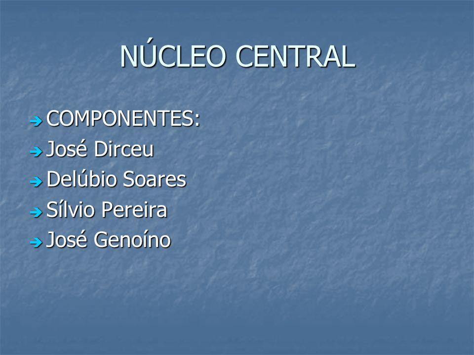 NÚCLEO CENTRAL COMPONENTES: José Dirceu Delúbio Soares Sílvio Pereira