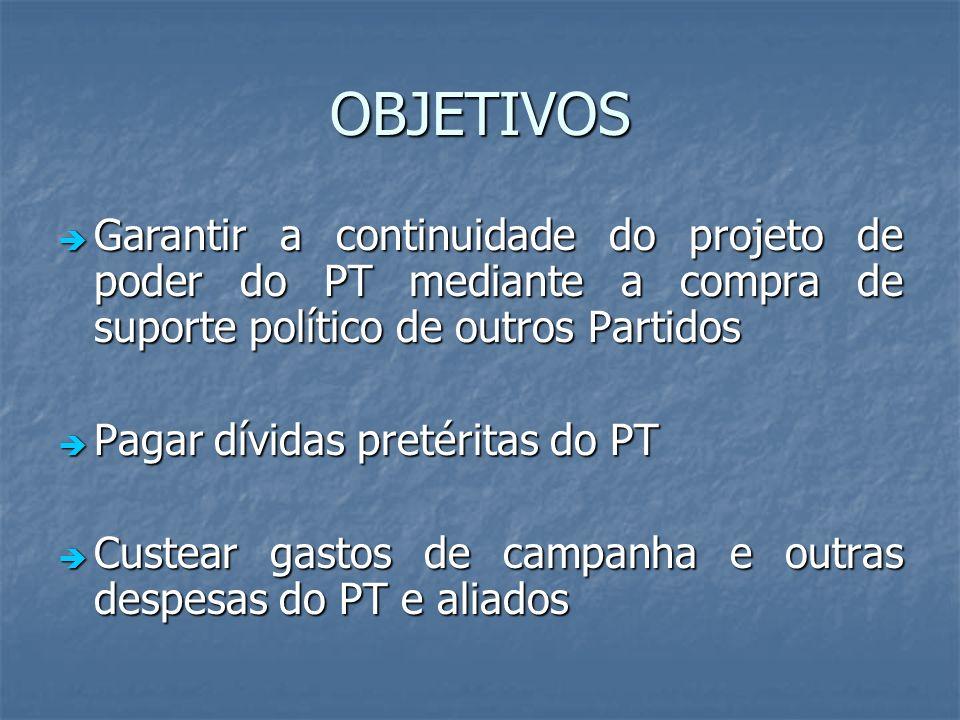 OBJETIVOS Garantir a continuidade do projeto de poder do PT mediante a compra de suporte político de outros Partidos.