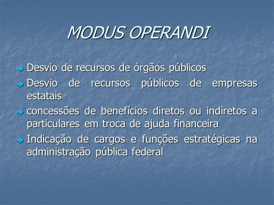 MODUS OPERANDI Desvio de recursos de órgãos públicos