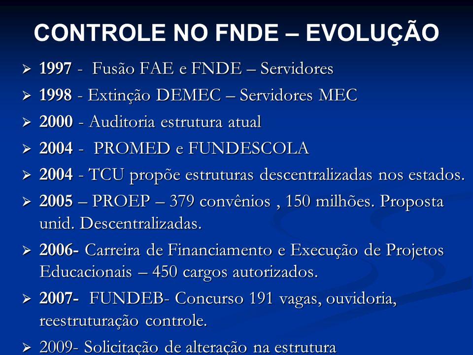 CONTROLE NO FNDE – EVOLUÇÃO