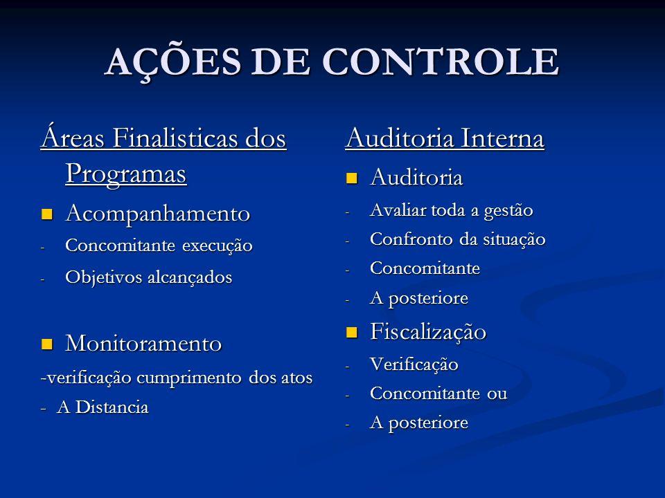 AÇÕES DE CONTROLE Áreas Finalisticas dos Programas Auditoria Interna
