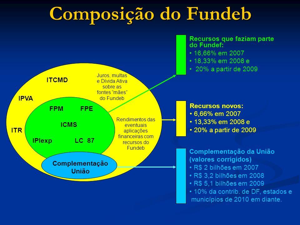 Juros, multas e Dívida Ativa sobre as fontes mães do Fundeb