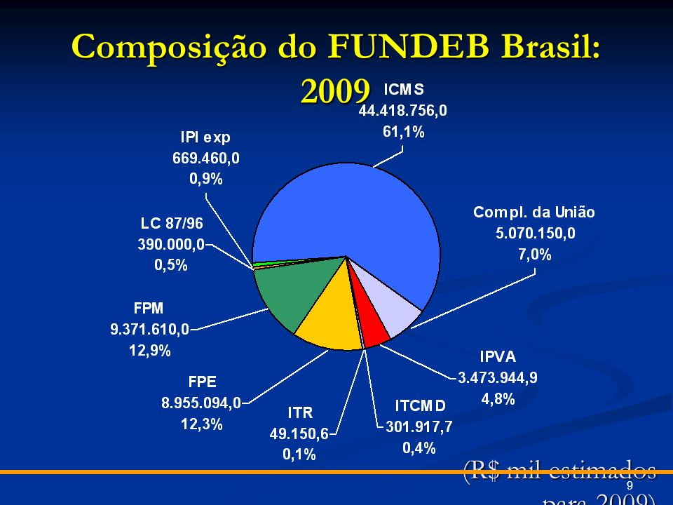(R$ mil estimados para 2009)