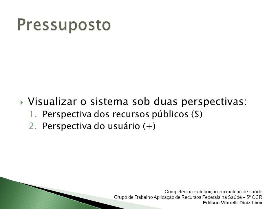 Pressuposto Visualizar o sistema sob duas perspectivas: