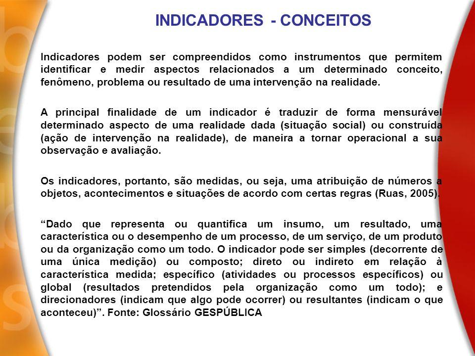 INDICADORES - CONCEITOS