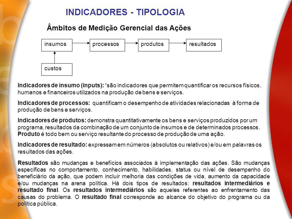INDICADORES - TIPOLOGIA