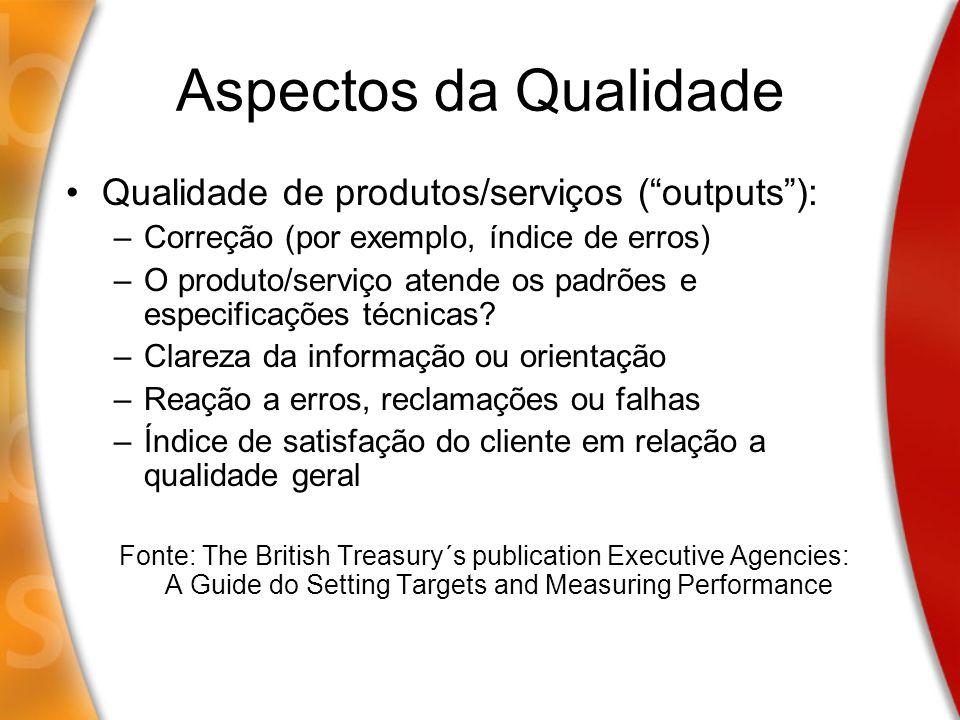 Aspectos da Qualidade Qualidade de produtos/serviços ( outputs ):