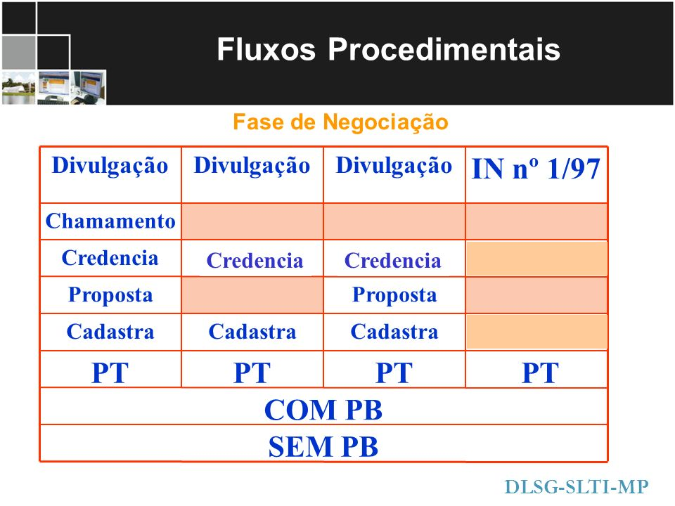 Fluxos Procedimentais