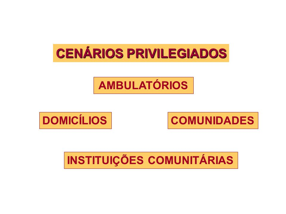 CENÁRIOS PRIVILEGIADOS