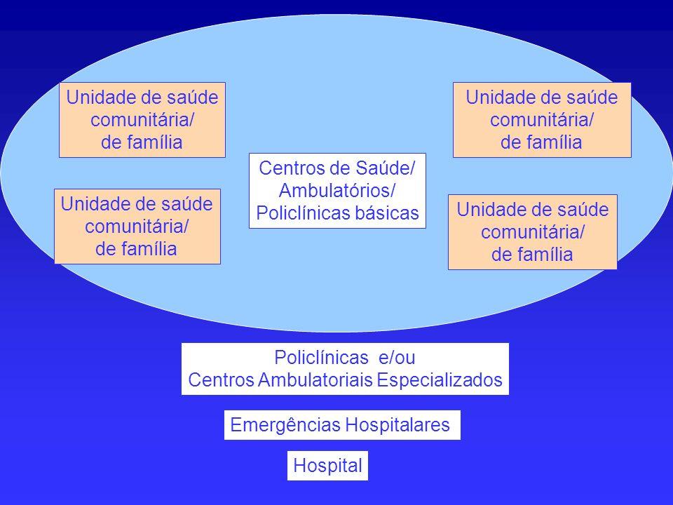 Unidade de saúde comunitária/ de família Unidade de saúde comunitária/