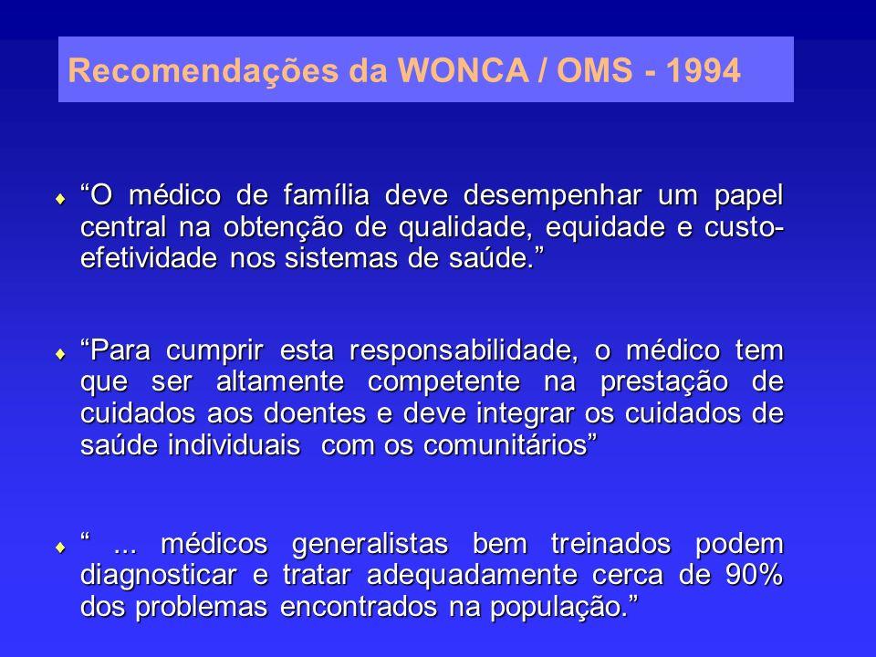 Recomendações da WONCA / OMS - 1994