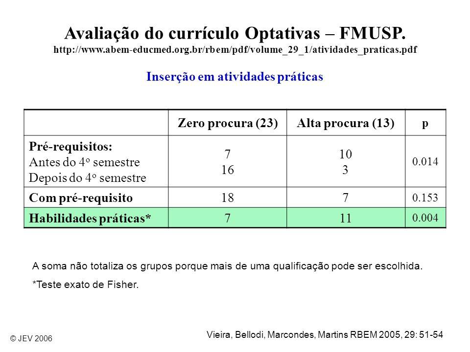 Avaliação do currículo Optativas – FMUSP. http://www.abem-educmed.org.br/rbem/pdf/volume_29_1/atividades_praticas.pdf Inserção em atividades práticas