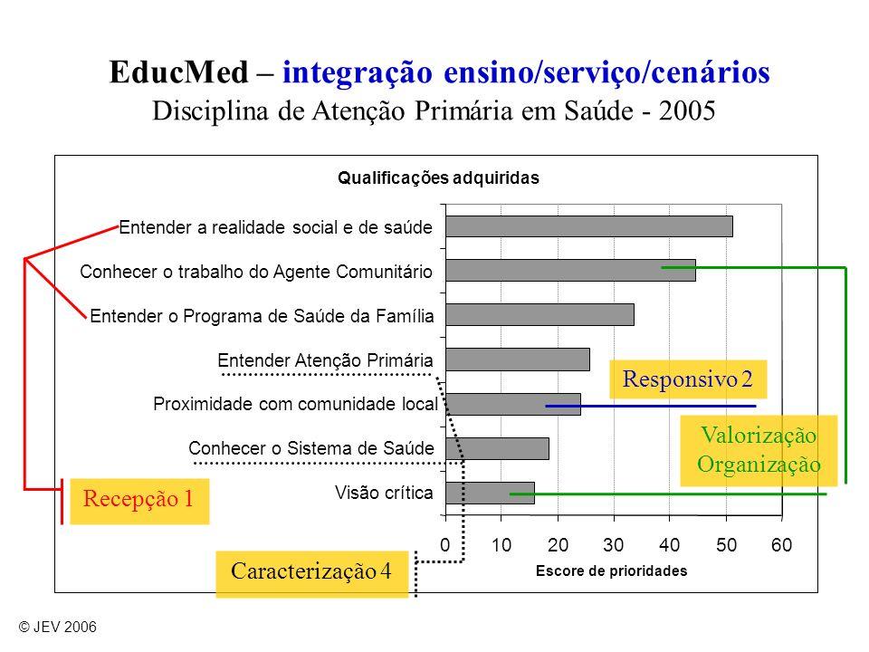 EducMed – integração ensino/serviço/cenários Disciplina de Atenção Primária em Saúde - 2005