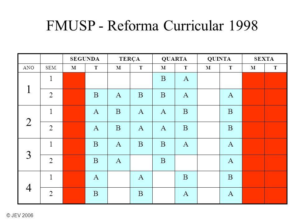FMUSP - Reforma Curricular 1998
