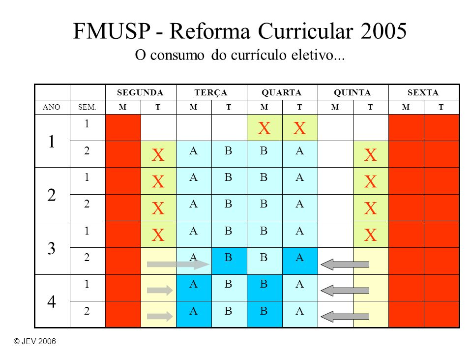 FMUSP - Reforma Curricular 2005 O consumo do currículo eletivo...