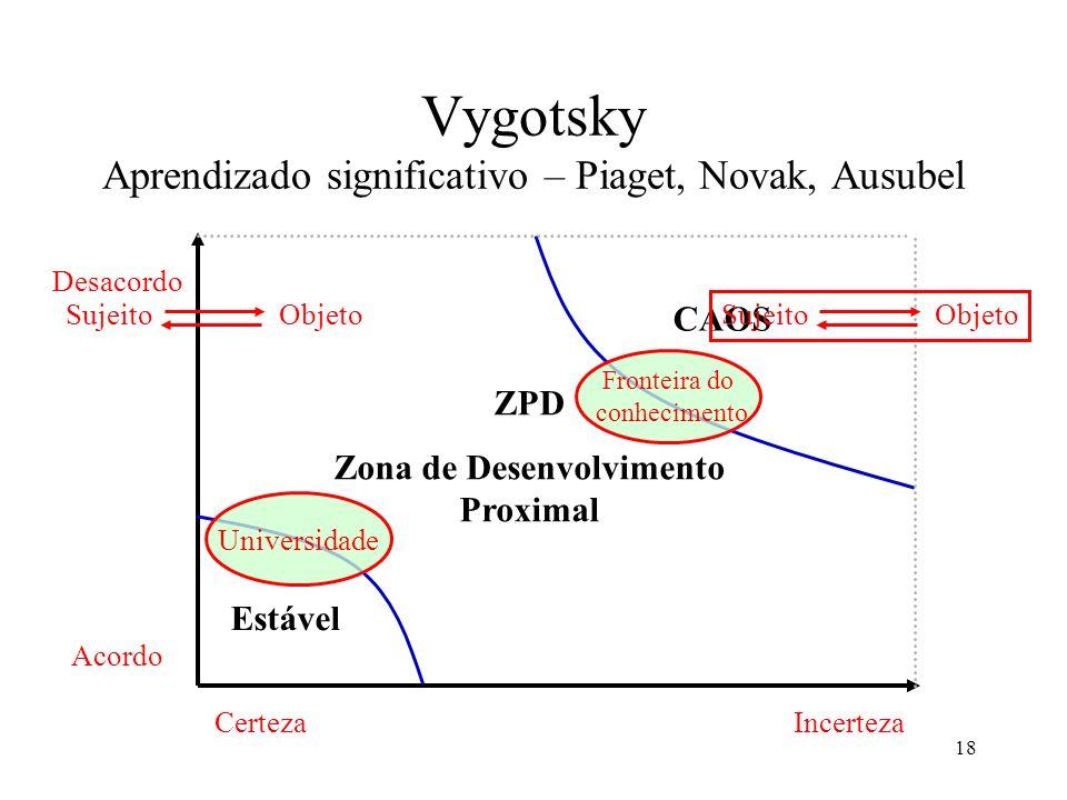 Vygotsky Aprendizado significativo – Piaget, Novak, Ausubel
