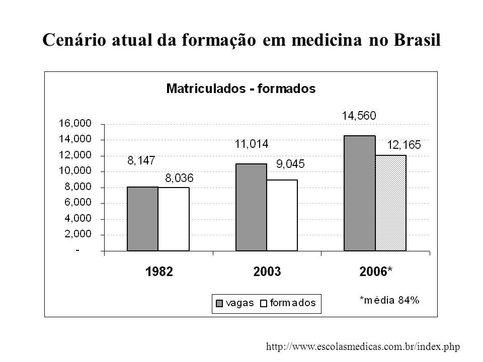 Cenário atual da formação em medicina no Brasil
