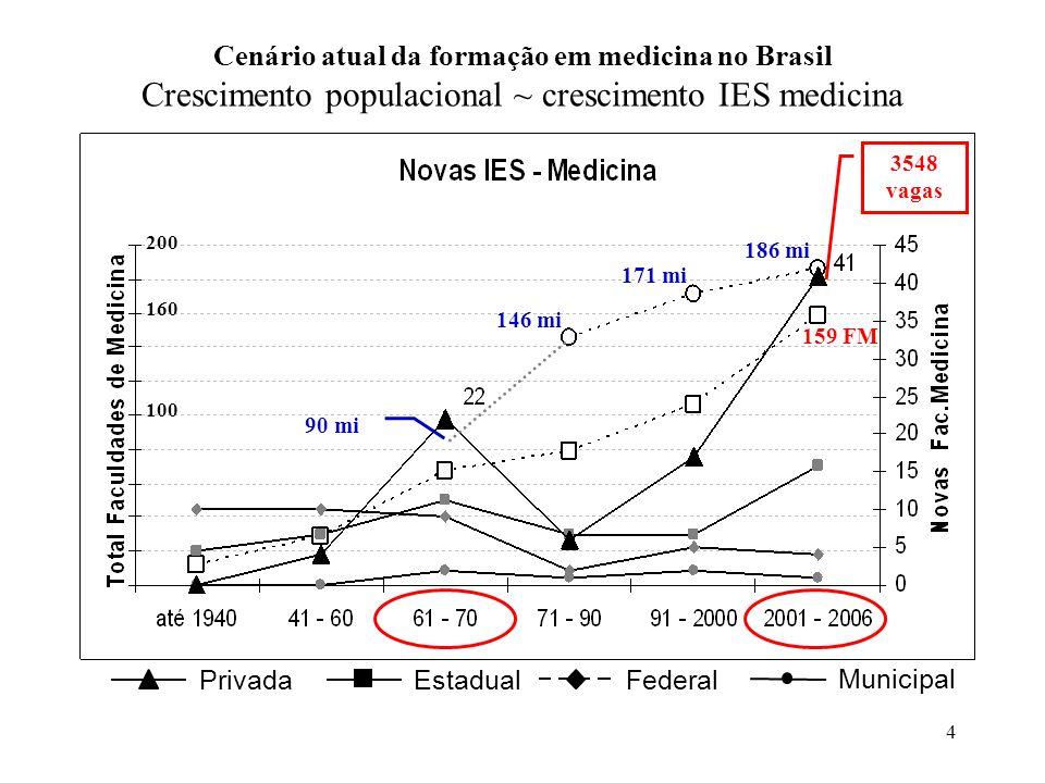 Cenário atual da formação em medicina no Brasil Crescimento populacional ~ crescimento IES medicina