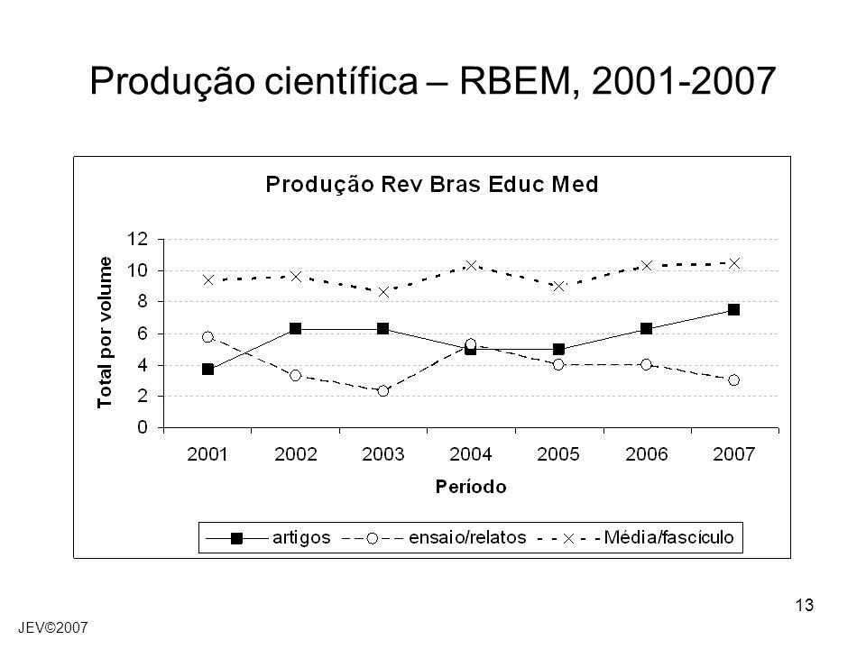 Produção científica – RBEM, 2001-2007