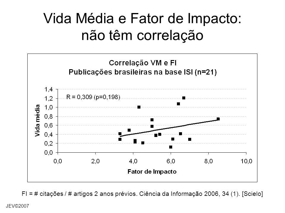 Vida Média e Fator de Impacto: não têm correlação