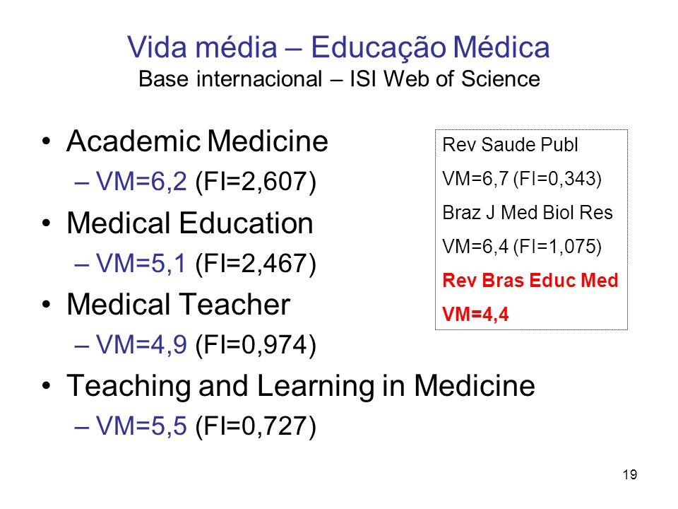 Vida média – Educação Médica Base internacional – ISI Web of Science