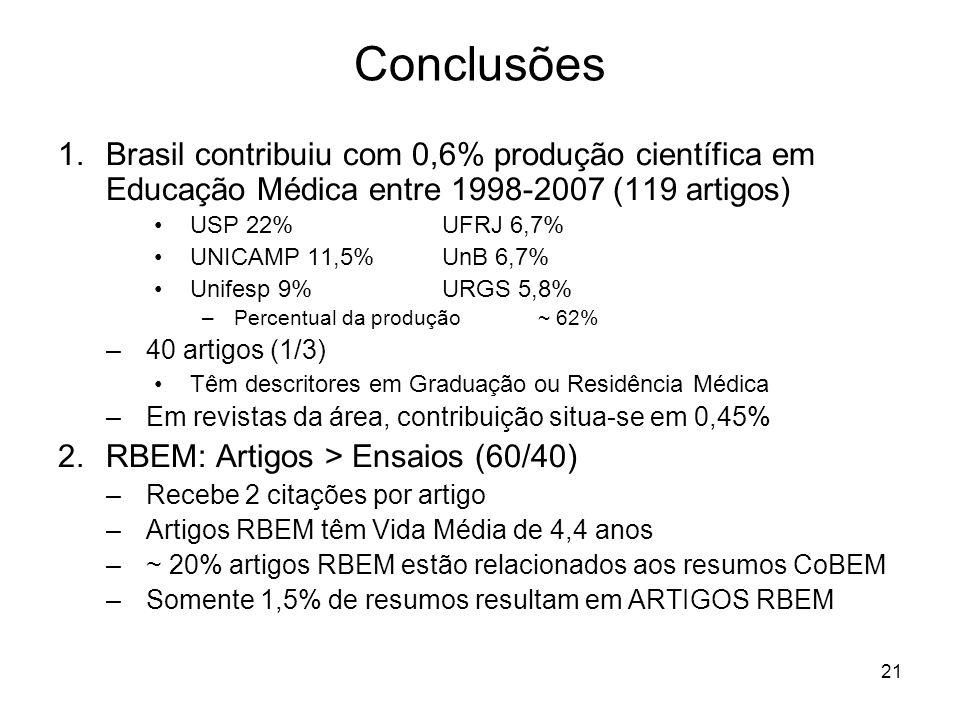 ConclusõesBrasil contribuiu com 0,6% produção científica em Educação Médica entre 1998-2007 (119 artigos)