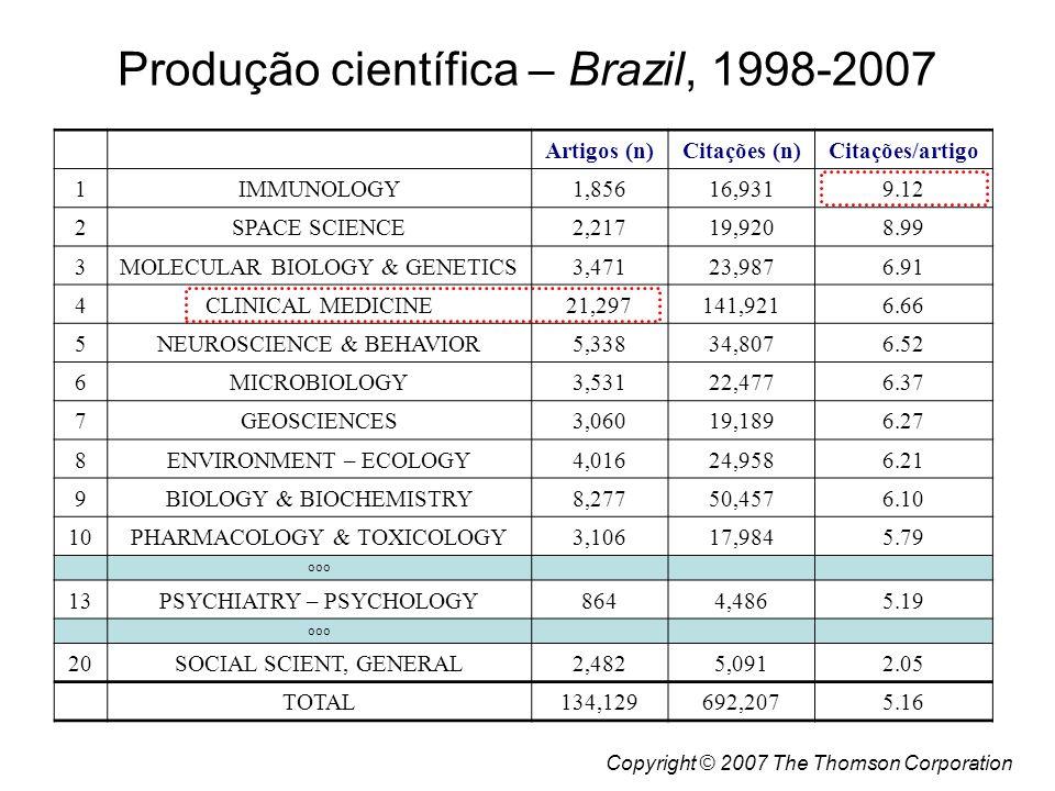 Produção científica – Brazil, 1998-2007