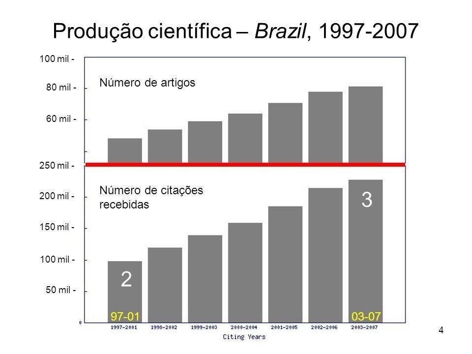 Produção científica – Brazil, 1997-2007