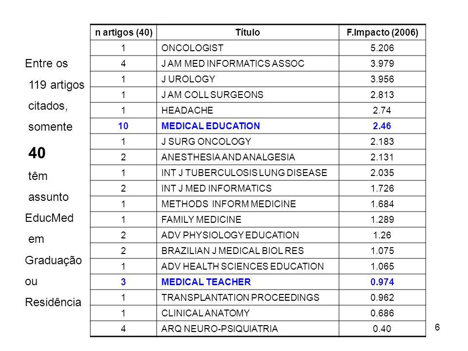 Entre os 119 artigos citados, somente 40 têm assunto EducMed em