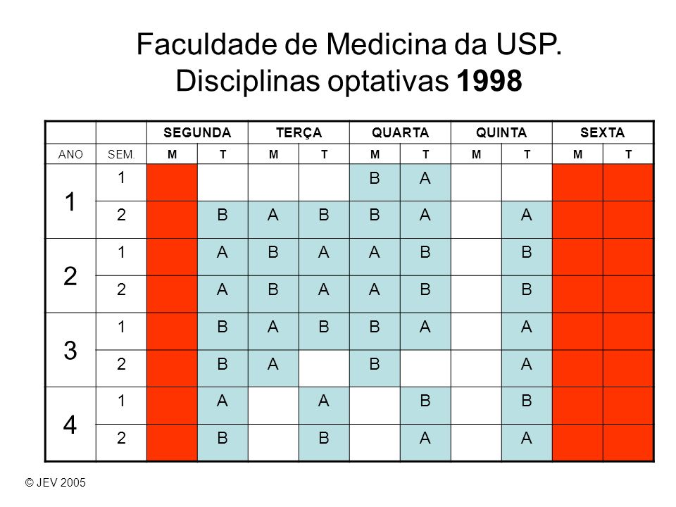 Faculdade de Medicina da USP. Disciplinas optativas 1998