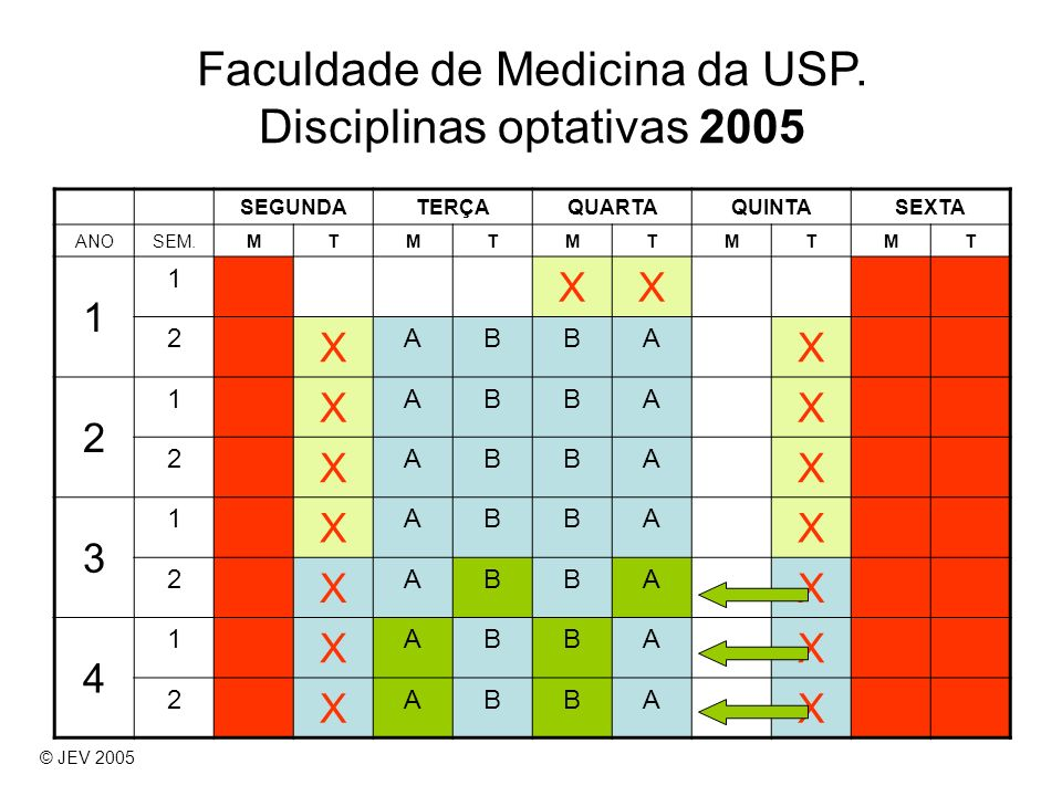 Faculdade de Medicina da USP. Disciplinas optativas 2005