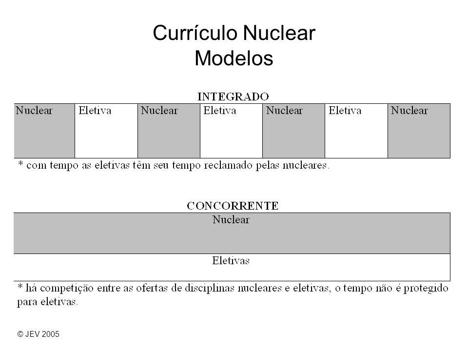 Currículo Nuclear Modelos