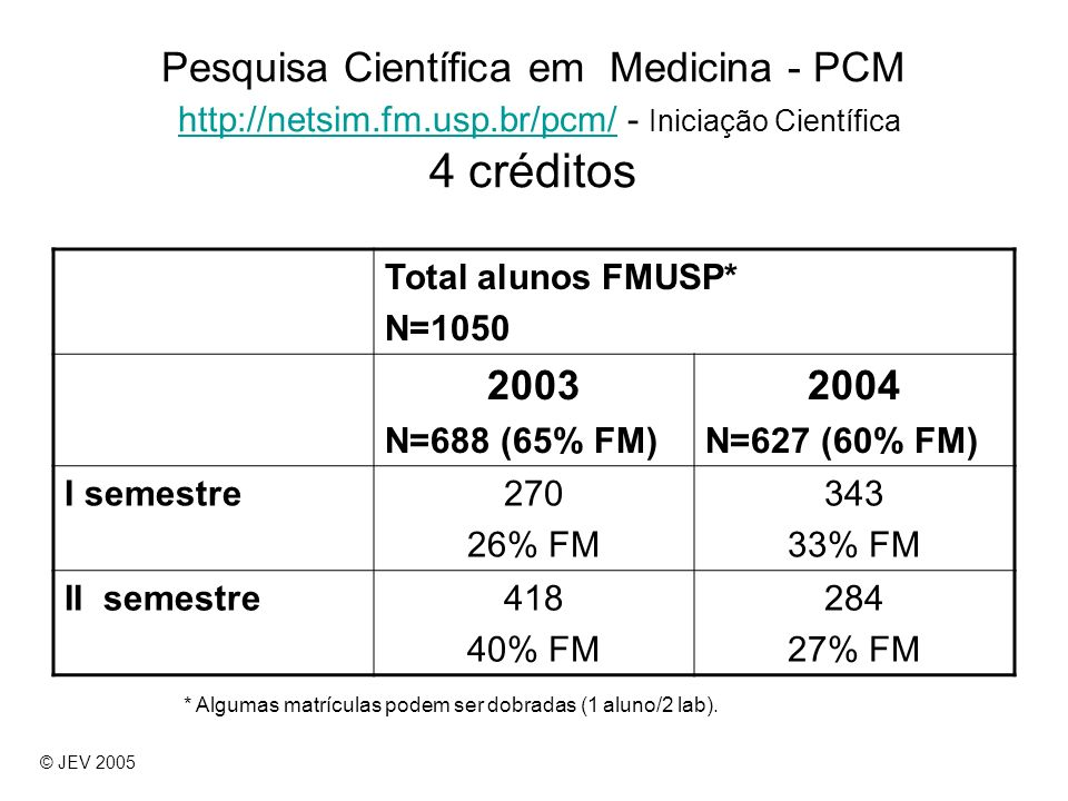 Pesquisa Científica em Medicina - PCM http://netsim. fm. usp