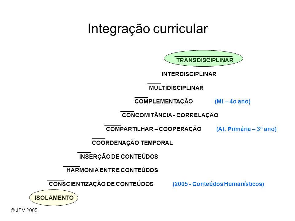 Integração curricular