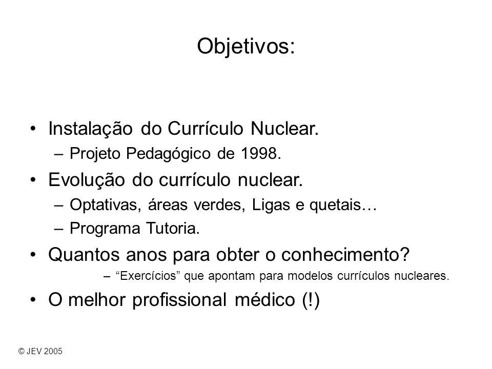 Objetivos: Instalação do Currículo Nuclear.