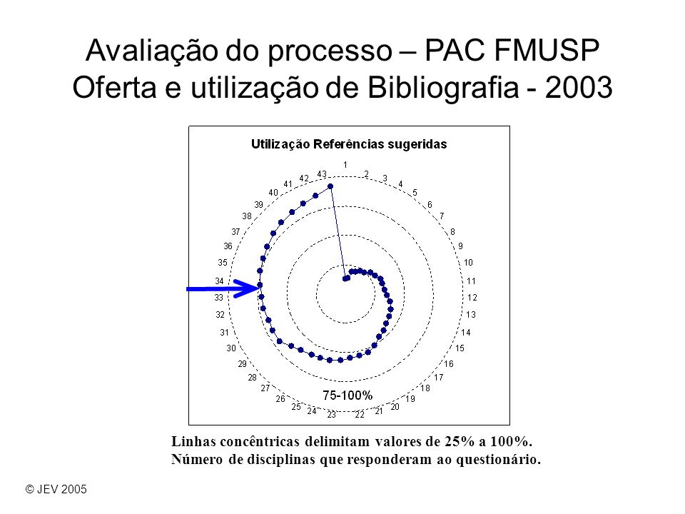 Avaliação do processo – PAC FMUSP Oferta e utilização de Bibliografia - 2003