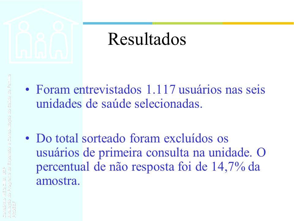 Resultados Foram entrevistados 1.117 usuários nas seis unidades de saúde selecionadas.